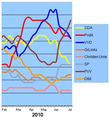 Dutch opinion poll 2010-07