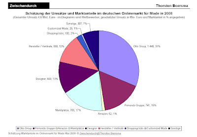 cefd976b52c711 Doch auch die größten Onlinehändler in Deutschland - Amazon und die Otto  Group - sind ...