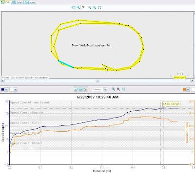 Kissena Track Racing 6 28 2009 Kissena Track flying 200 meter profile