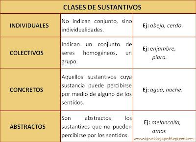 Clases De Sustantivos Y Ejemplos De Cada Uno Compartir Ejemplos
