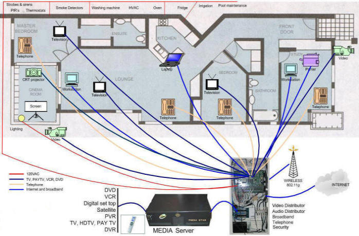 Wired Network Diagram Wiring Diagram Home Networking Wiring Image