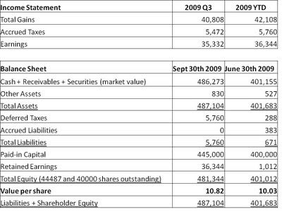 wallalaf example of income statement and balance sheet