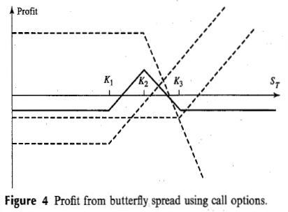 Butterfly Spread Option Payoff Diagram Vy Ss Stereo Wiring Deniz S Notes Trading Strategies Involving Options Spreads Can Be Created With Also Put Two Long Lower Strike Price K1 And Higher K3 Short