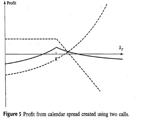 Butterfly Spread Option Payoff Diagram Well Tank Pressure Switch Wiring Deniz S Notes Trading Strategies Involving Options When Short Maturity Expires Long Call Is Sold Similar To Spreads If Underlying Price Stay Close Strike