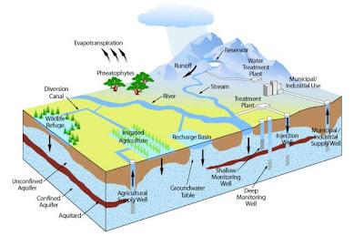 Portal Brasil Ambiental Recarga Artificial De Aq 252 237 Feros