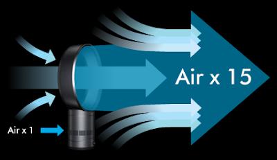 Dyson-Air-Multiplier-technology-amplifies-surrounding-air-15-times