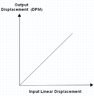 graph of input linear displacement and output displacement