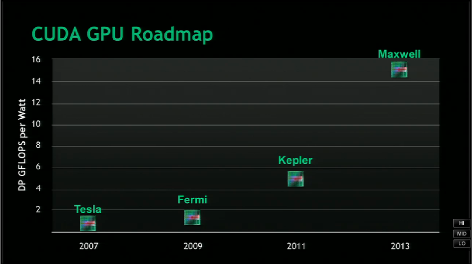 Icare3D Blog: NVIDIA nextgen Kepler and Maxwell