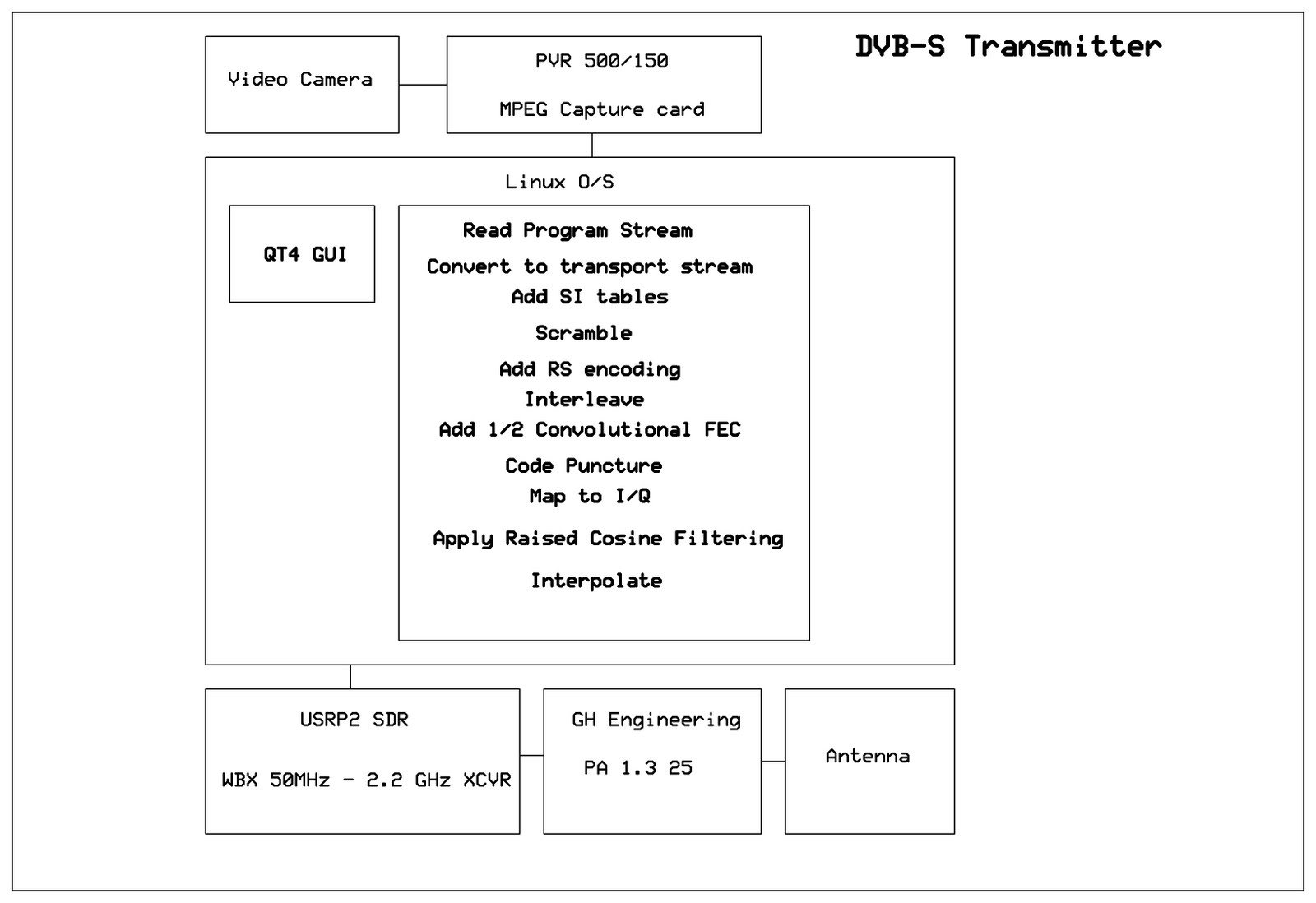 small resolution of system block diagram