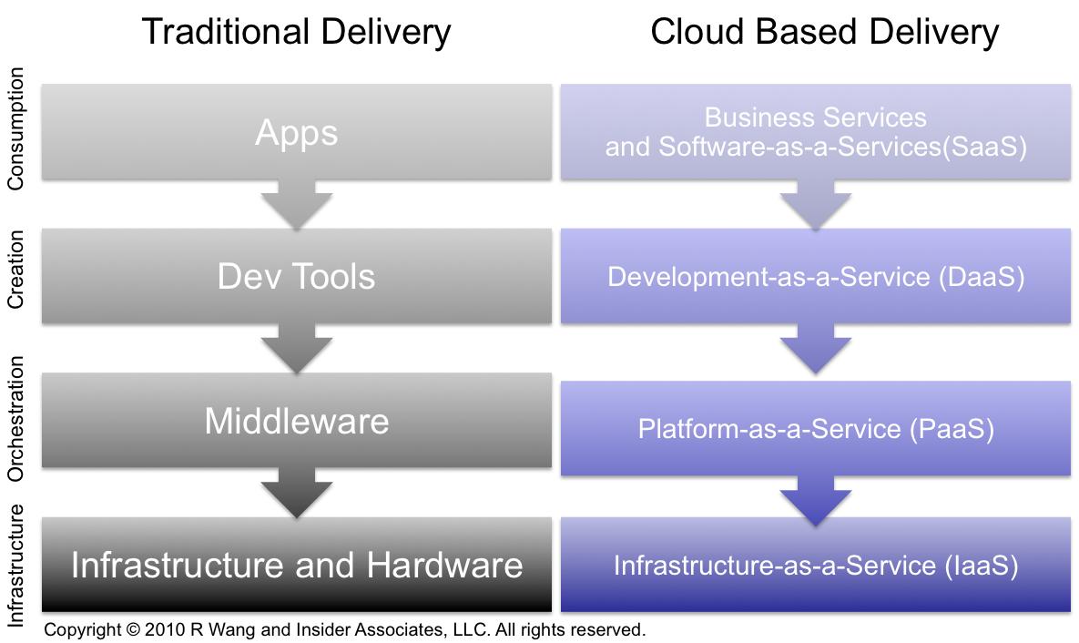 Cloud Computing Research Report 2011 Cloud Computing