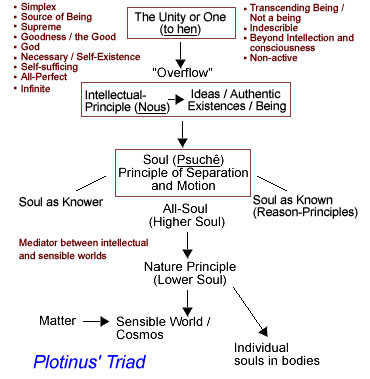 Risultati immagini per neoplatonism summary