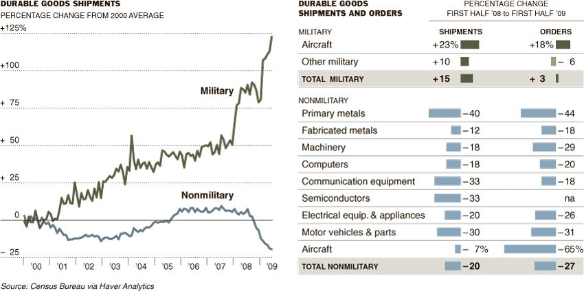 [durable+goods+military+vs+non-military.png]