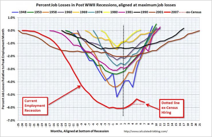 CR+-+Job+Losses+2010-07.png