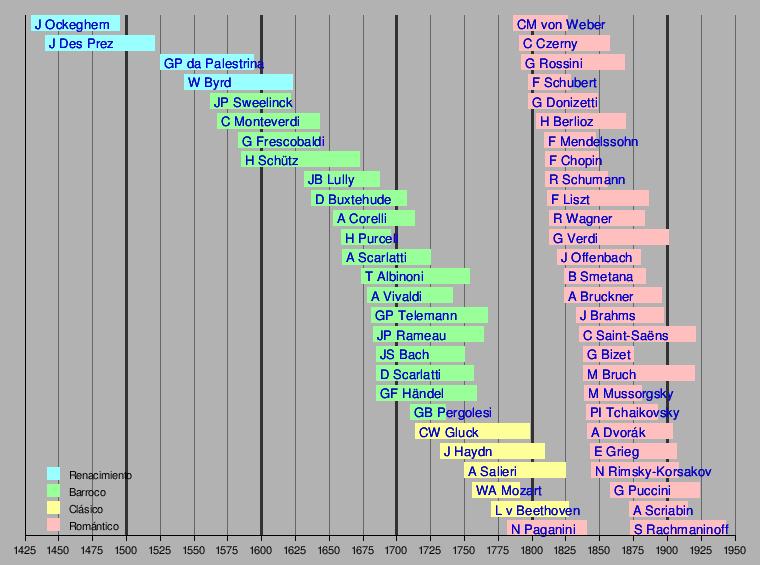 Quart d'ESO Història de la Música - Aula de Música IES Rubió i Ors