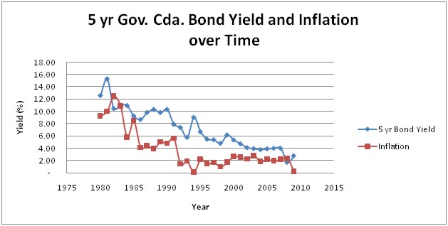 inflation and interest rates inverse relationship vs direct