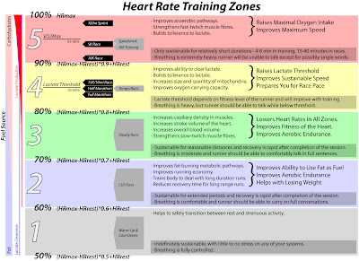 Run by Numbers: Heart Rate Training