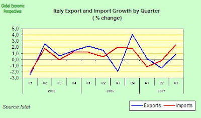 Italian Economy Watch: Italy Q3 2007 GDP Breakdown