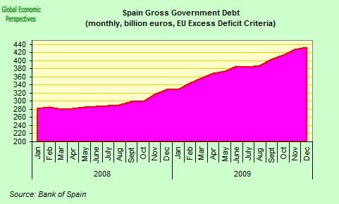 [spain+gross+government+debt.png]