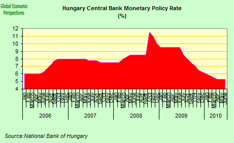 Bp forex hungary