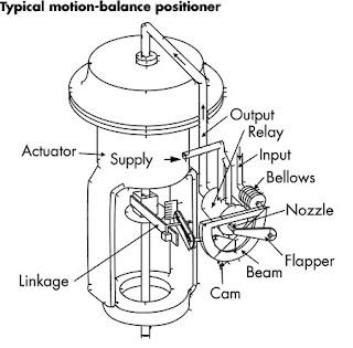 .: Calibrate current-to-pressure transducers (I/P), valve