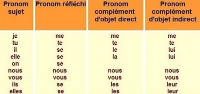Blog Franc 201 S Les Pronoms De Coi Et Adjectives Possesifs