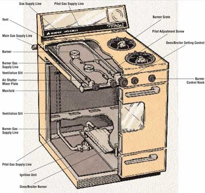 Electric Stove Electric Stove Parts Names