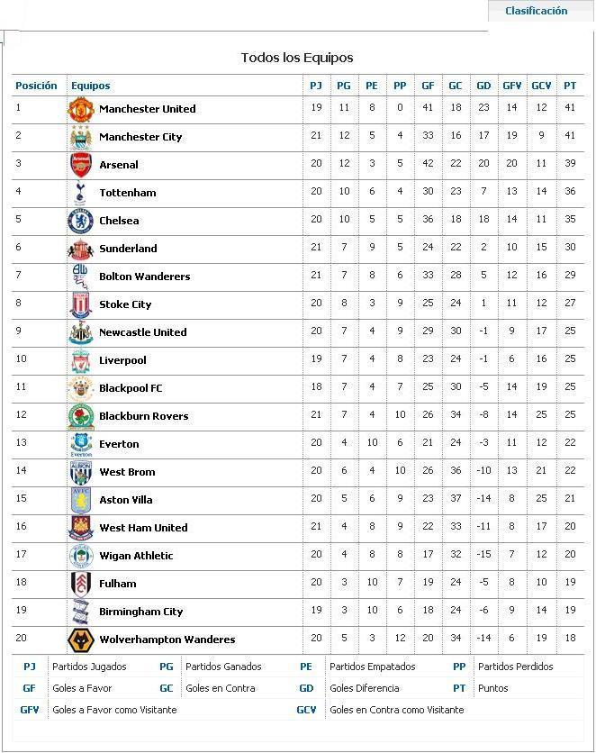 Liga inglesa resultados