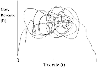 Macroeconomics at Gonzaga: Where does the Laffer Curve Bend
