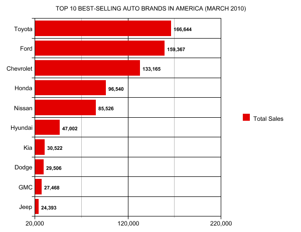 TOP 10 BEST-SELLING AUTO BRANDS IN AMERICA (MARCH 2010) | GCBC