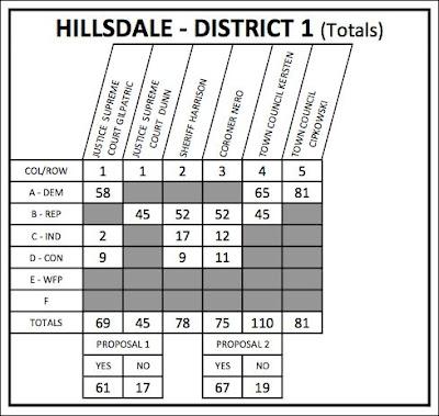 Hillsdale Democrats