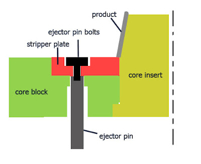 Stripper Ejector Construction (step by step mold design