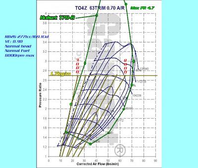 Garrett Turbo Maps Vs Holset turbo maps | LS14