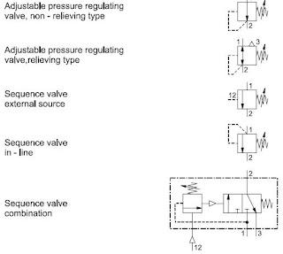 Pneumatic valve symbols: Pressure valves on p&id symbol for regulator, piping symbol for regulator, drawings symbol for regulator,