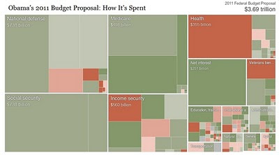 Obama's 2011 Budget Proposal - interactive graphic