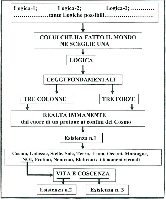 10 - UNICA LOGICA SCELTA FRA TANTE