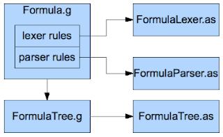 Arcane Coder: Using ANTLR to create an Excel Like Formula Parser in Flex