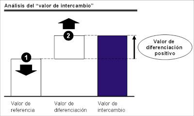 Valor+de+intercambio - Vender más sin bajar el precio: el efecto del valor de referencia