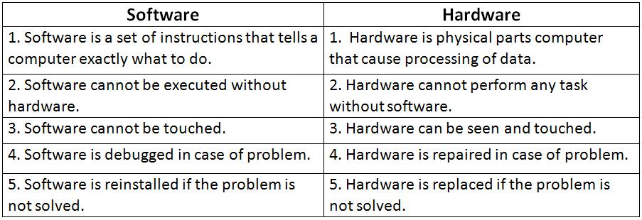 what is the relationship between computer hardware and software