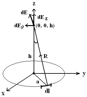 Electric Field Intensity (E) Due To a Circular Ring Charge - Field Theory.