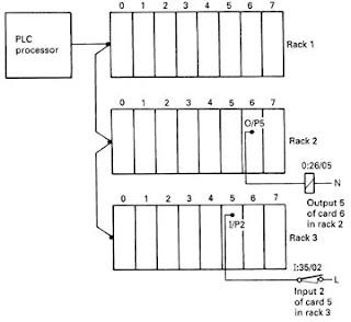 PLC Input Ouput (I/O)