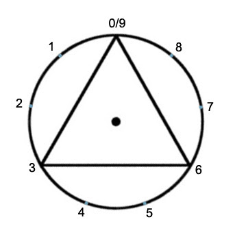 Circle of 9 with Triangle
