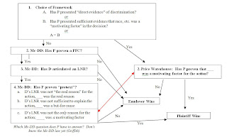 Flowchart of the day mcdonnell douglas burden shifting framework for inidual disparate treatment cases after desert palace  costa also law and letters rh lawandlettersspot