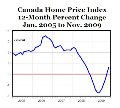Full, 100% Recovery for Canada Home Price Index - AEI