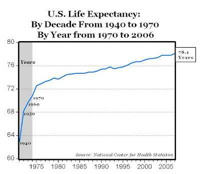 Life Expectancy at RECORD HIGH 78 1 Years - AEI