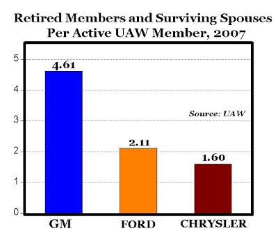 CARPE DIEM: The Crippling Burden of Legacy Costs: GM Is a