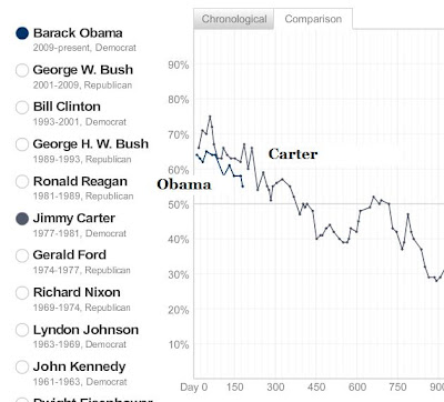 Obama Presidental Approval Rating Below Carter - AEI