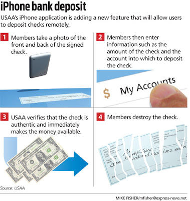 Markets In Everything: iPhone Check Deposit App - AEI