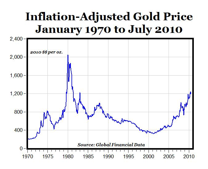 Chart Of The Day Real Gold Prices