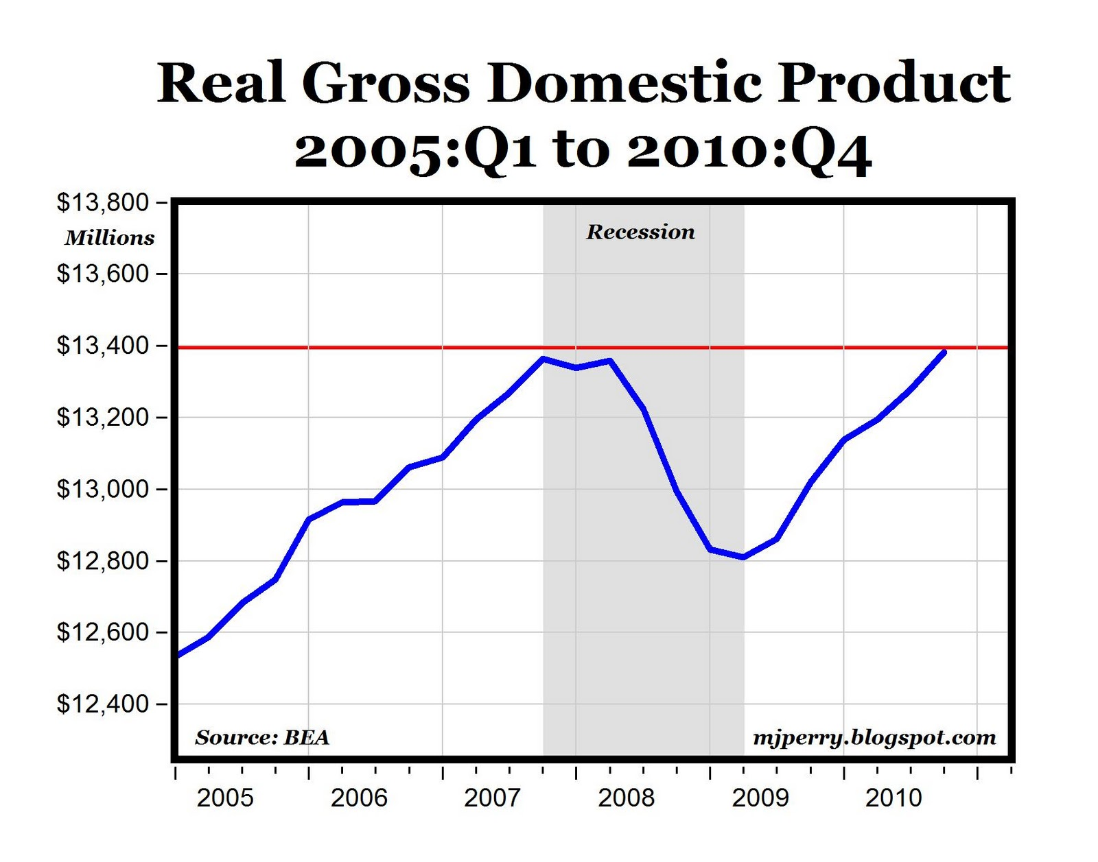 Carpem U S Real Gdp Now Above Pre Recession Level