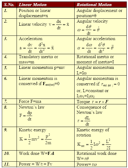 Comparison between linear motion of a particle and rotational motion of a rigid body